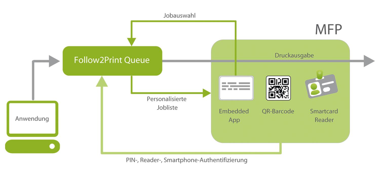 Follow Me Printing Übersicht