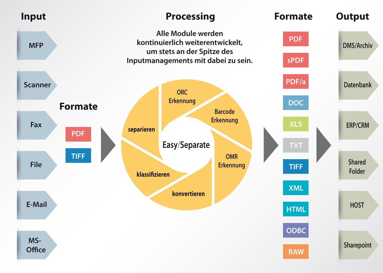 EasySeparate Infografik