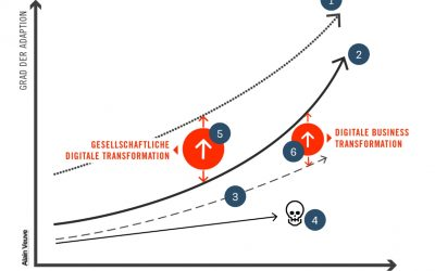 "Das ""Digital Transformation Model"""