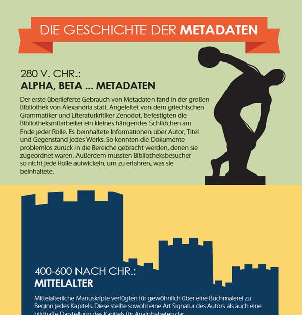Die Geschichte der Metadaten