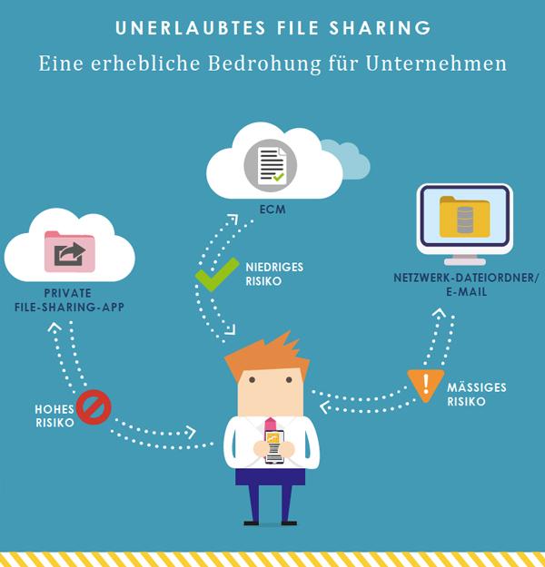 Risiko File Sharing